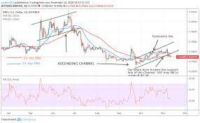 Ripple Trade Chart Ripple Xrp Pulls Back Amid Bullish Expectations Learn 2