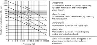 Vibration Induced By Pressure Waves In Piping Sciencedirect