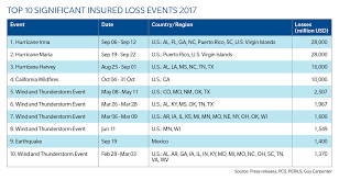 Chart Top 2017 Chart Top Ten Significant Insured Loss Events 2017 Gc