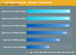 Cpu Performance Five Generations Of Intel Cpus Compared