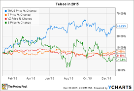 Can T Mobile Stock Keep Climbing In 2016 The Motley Fool