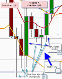 Understanding Candle Charts How To Read Candle Chart Candlestick Trading
