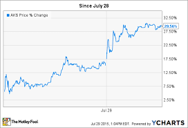 Aks Stock Quote Fascinating AK Steel Holding Stock Up 48% As American Steelmakers Go After