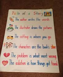 Story Elements Kindergarten Anchor Chart Story Elements Anchor Chart Kindergarten Anchor Charts