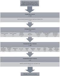 Real Estate License Portability Chart Optimization Of Cataract Surgery Follow Up A Standard Set