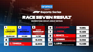 Schedule and results f1 2020. Here Are The Results For F1 Esports Series Races 7 8 F1 2020 Gamereactor