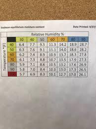 Corn Moisture Equilibrium Chart