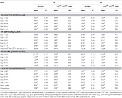 Frontiers Feed Choice Led To Higher Protein Intake In