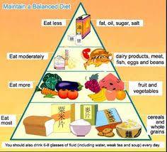 Healthy And Balanced Diet Chart 7 Best Balanced Diet Chart Images Balanced Diet Chart