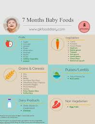 Starting Baby On Solids Chart India Indian Baby Food Chart For 7 Months Baby 7 Months Baby