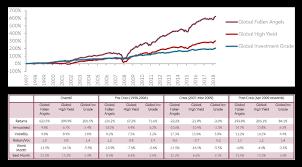 Angel Number Chart Allianz Global Investors Active Is Converting Fallen