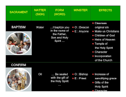 Form And Matter Of Sacraments Chart 7 Sacraments