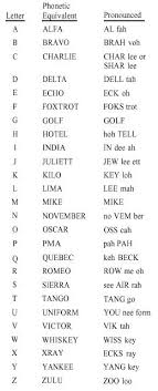 A list of standard words used to identify letters in a message transmitted by radio or telephone. Phonetic Alphabet And Numerals