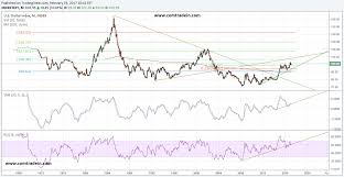 Usd Index Consolidating For Bigger Move Comtradein