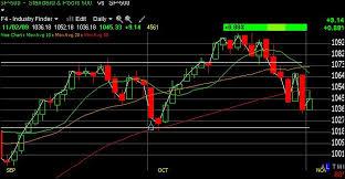 Learning Stock Charts Stock Charts Indicators Patterns Liberated Stock Trader