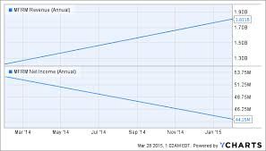 Mfrm Stock Chart Investors Should Be Careful Concerning Mattress Firms