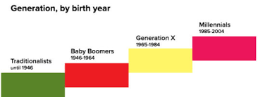 Generation Birth Years Chart How Different Generations Affects Your Money Thinking Life