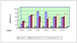 Реферат Ломинога Сергей Сергеевич Повышение безопасности  Удельные показатели от годовых значений для подземных пожаров