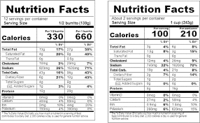 Usda Meat Nutrition Chart Federal Register Revision Of The Nutrition Facts Labels