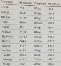 Enthalpy Chart For Compounds Solution Use A Standard Enthalpies Of For Clutch Prep