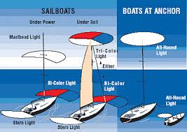 Chart Lights For Boats Colregs Marine Navigational Lights Rules Regulations And