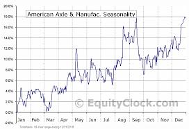 American Axle Manufac Nyse Axl Seasonal Chart Equity