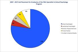 psychology graduate studies francis marion university school psychology