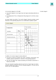 festo electro hydraulics basic levels textbook 37 electro hydraulic control festo