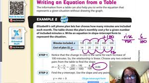 gm8 5 2 writing linear equations from a table