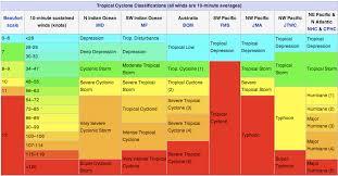Beaufort Wind Scale Chart Wind Tornado Scales