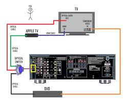 atv samsung tv and yamaha rx v av receiver macrumors forums apple tv setup 2 jpg
