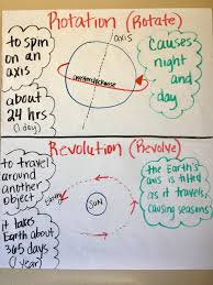 Rotation And Revolution Anchor Chart Science Science