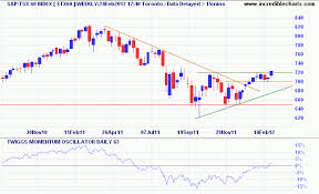 Incredible Charts Stock Trading Diary Canada Tsx 60 Breakout