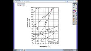 Reading A Solubility Chart Solubility Chart