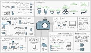Nikon D3400 Lens Compatibility Chart Nikon Imaging Products System Chart Nikon D5300