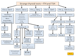 Thyroid Levels Chart Strange Thyroid Function Tests Thyroid Disease