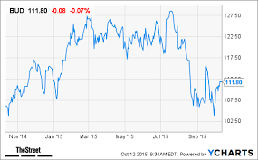 Sabmiller Stock Chart Will Ab Inbev Bud Stock Be Helped By New Bid For Sabmiller