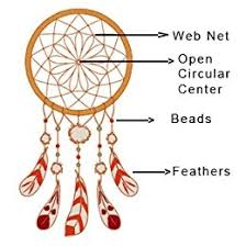 The Story Of Dream Catchers Roohworld Ganesh Car hanging Online Brand Store for Dream 46