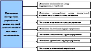 Курсовая работа Организация коммерческой деятельности предприятия  Основные принципы построения управления коммерческой деятельностью торгового предприятия