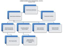 Wellesley Public School Business Office Org Chart Before And After The Swellesley Report
