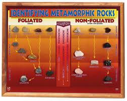 Metamorphic Rock Chart Metamorphic Rock