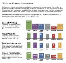 Filament Comparison Chart Enviro Abs
