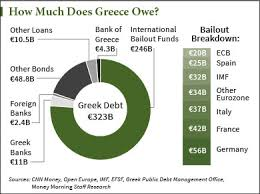 Greek Charts How Much Does Greece Owe 4 Charts That Put Greek Debt In