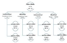 Download Palm Chart Flow Chart Of Palm Olein Fractionation Of Lf Spo And Sf