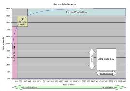 Abc Analysis Wikipedia