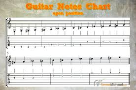 Guitar Notes Best Method And Free Guitar Notes Chart