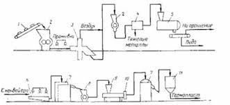 Курсовая работа Обезвреживание и утилизация отходов в  Общая технологическая схема переработки отходов