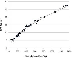 Manuka Honey Mgo And Umf Ratings Compared Exportx