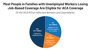 Fill in the gaps in the argumentative essay with appropriate words and expressions. Eligibility For Aca Health Coverage Following Job Loss Kff