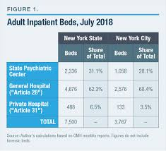 Nys Medicaid Income Chart 2017 Systems Under Strain Deinstitutionalization In New York